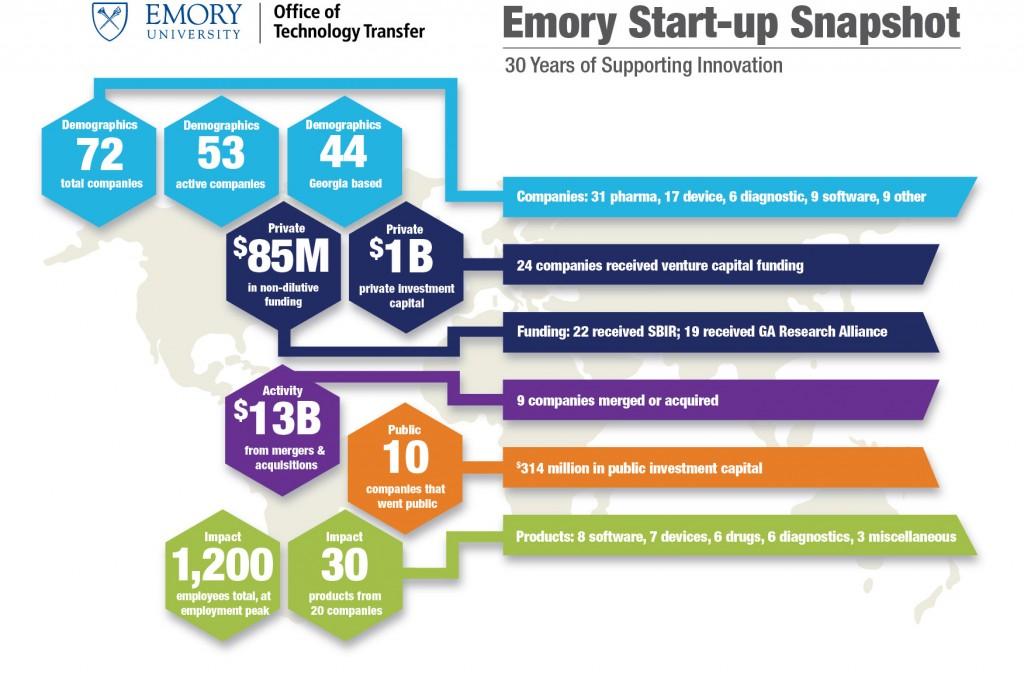 Source: Emory University Office of Technology Transfer