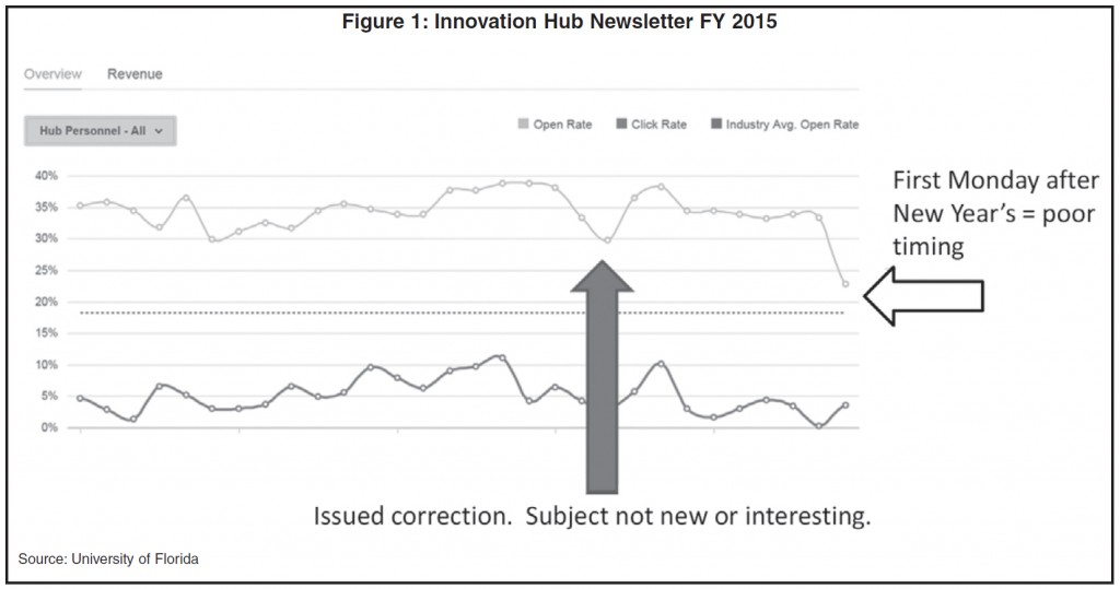 figure-1-innovation-hub-newsletter