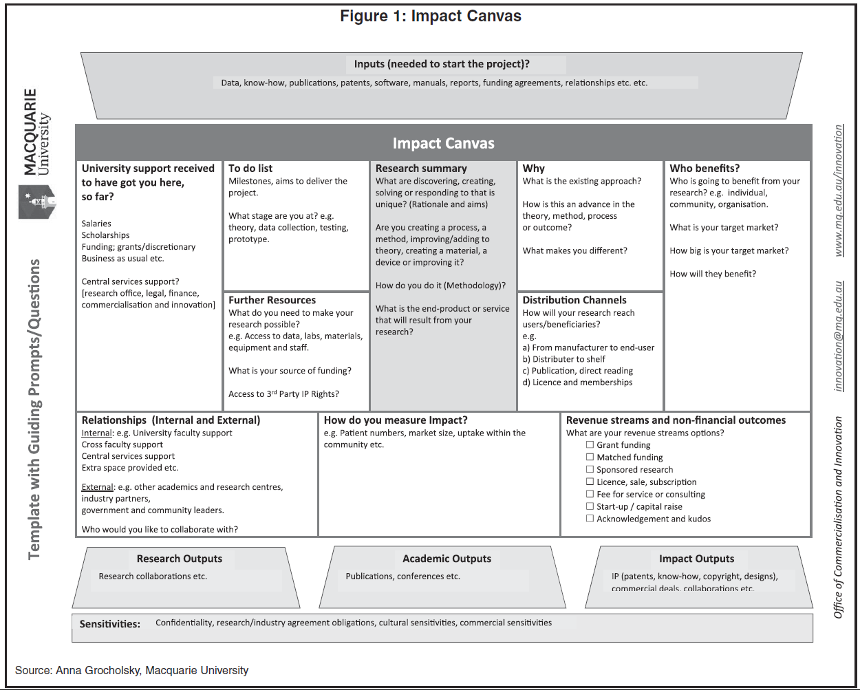Macquarie U Takes On Faculty Engagement Introduces Impact Canvas Tech Transfer Central
